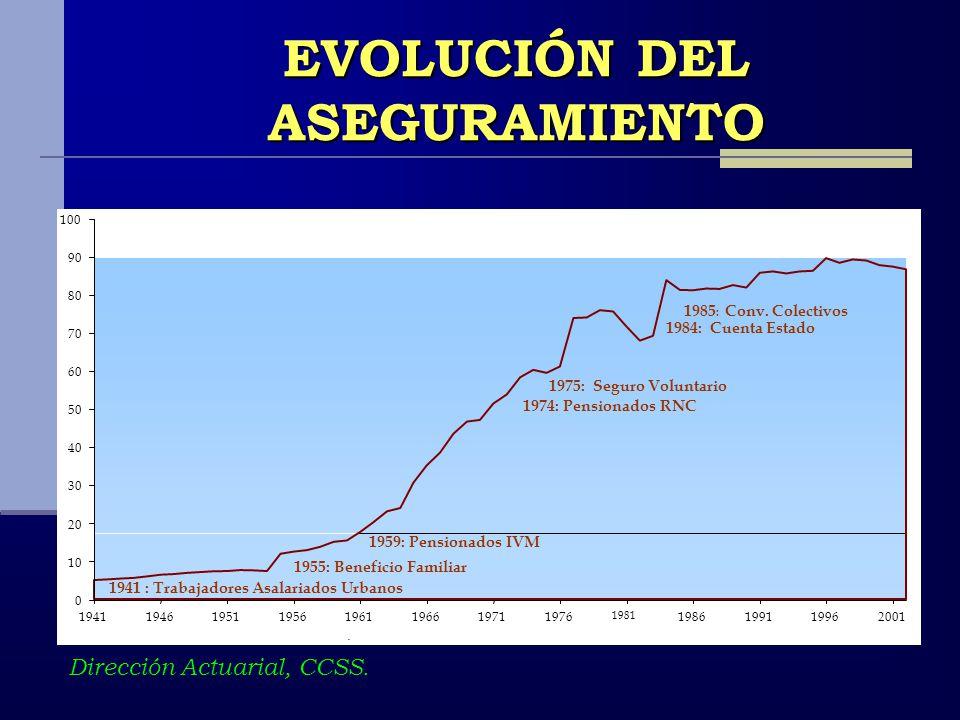 EVOLUCIÓN DEL ASEGURAMIENTO Dirección Actuarial, CCSS.