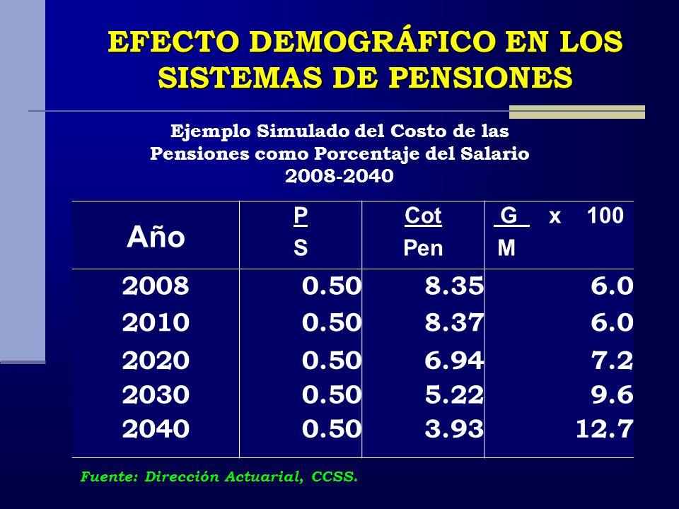 EFECTO DEMOGRÁFICO EN LOS SISTEMAS DE PENSIONES Año PSPS Cot Pen G x 100 M 20080.508.356.0 20100.508.376.0 20200.506.947.2 20300.505.229.6 20400.503.9312.7 Ejemplo Simulado del Costo de las Pensiones como Porcentaje del Salario 2008-2040 Fuente: Dirección Actuarial, CCSS.