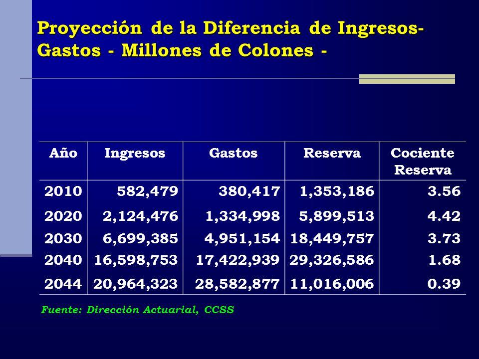 Proyección de la Diferencia de Ingresos- Gastos - Millones de Colones - AñoIngresosGastosReservaCociente Reserva 2010582,479380,4171,353,1863.56 20202