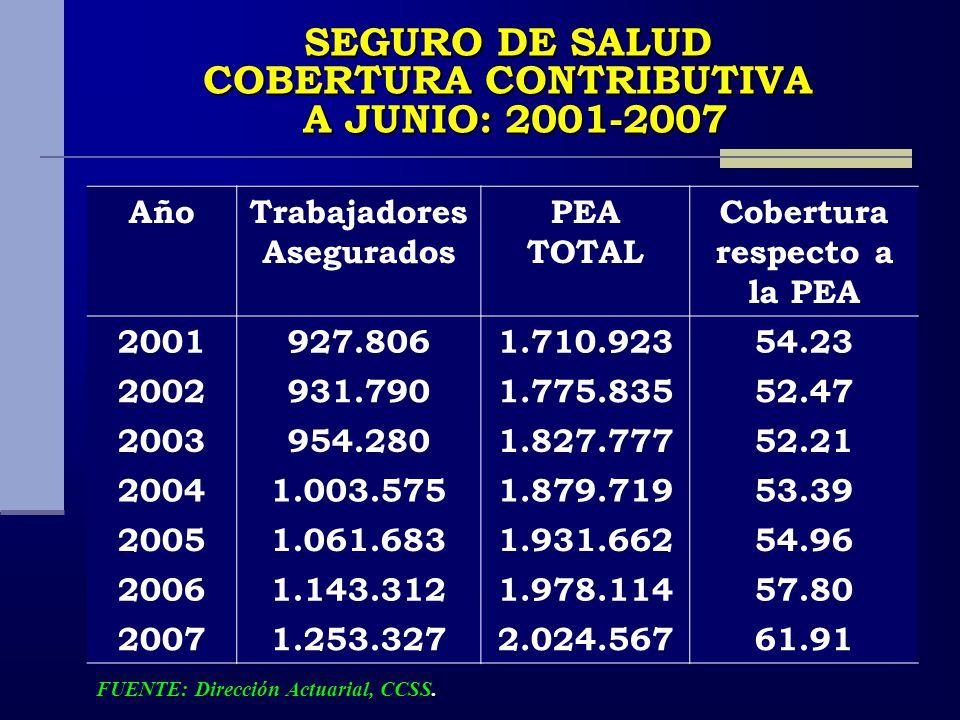SEGURO DE SALUD COBERTURA CONTRIBUTIVA A JUNIO: 2001-2007 AñoTrabajadores Asegurados PEA TOTAL Cobertura respecto a la PEA 2001927.8061.710.92354.23 2