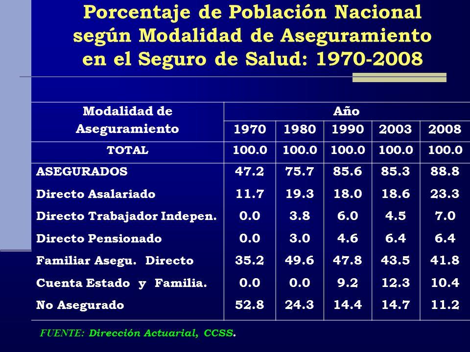 Porcentaje de Población Nacional según Modalidad de Aseguramiento en el Seguro de Salud: 1970-2008 Modalidad de Aseguramiento Año 19701980199020032008 TOTAL100.0 ASEGURADOS47.275.785.685.388.8 Directo Asalariado11.719.318.018.623.3 Directo Trabajador Indepen.0.03.86.04.57.0 Directo Pensionado0.03.04.66.4 Familiar Asegu.