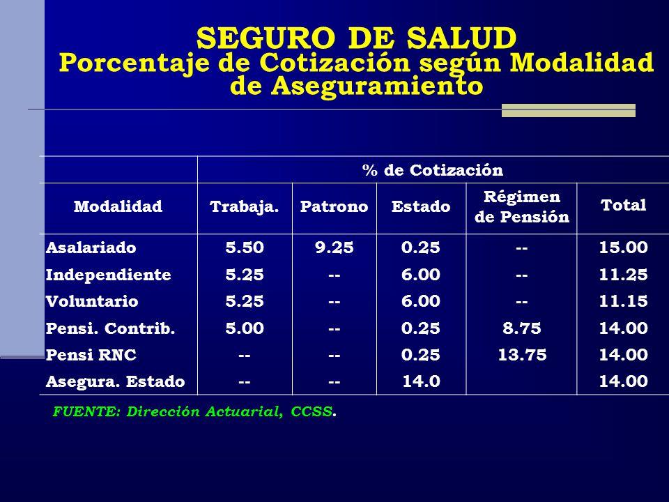 SEGURO DE SALUD Porcentaje de Cotización según Modalidad de Aseguramiento % de Cotización ModalidadTrabaja.PatronoEstado Régimen de Pensión Total Asal
