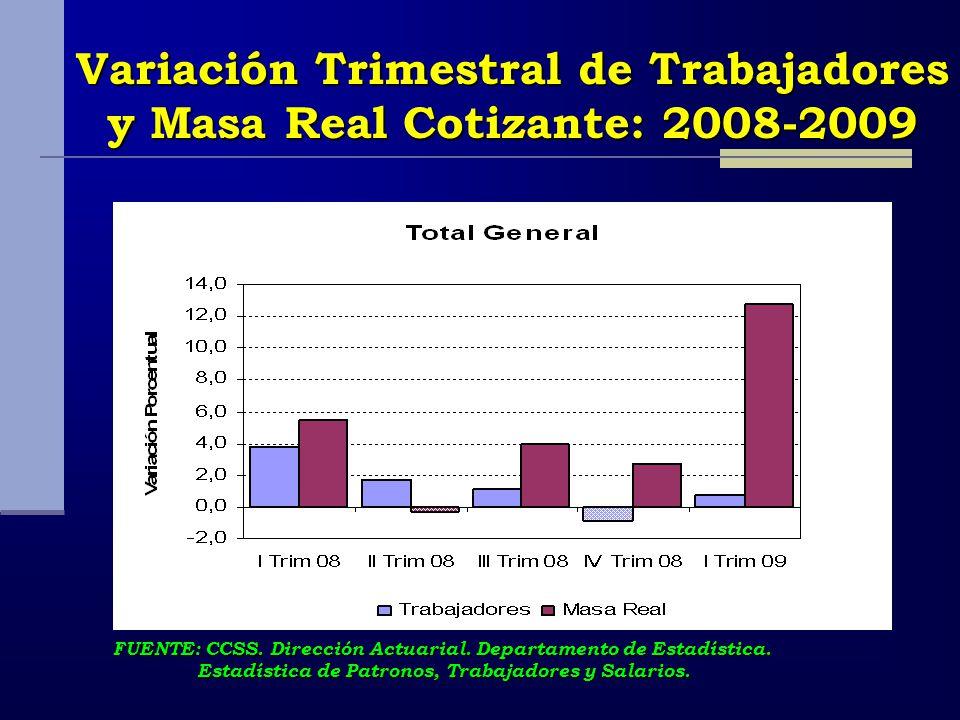 Variación Trimestral de Trabajadores y Masa Real Cotizante: 2008-2009 FUENTE: CCSS. Dirección Actuarial. Departamento de Estadística. Estadística de P