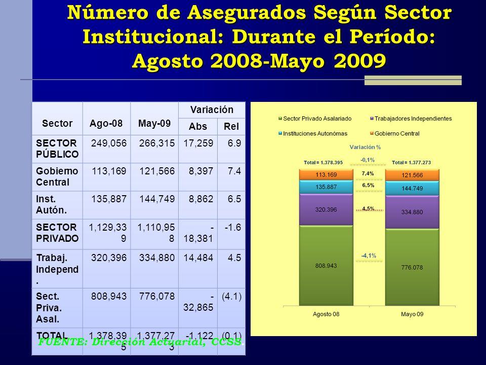 Número de Asegurados Según Sector Institucional: Durante el Período: Agosto 2008-Mayo 2009 FUENTE: Dirección Actuarial, CCSS.