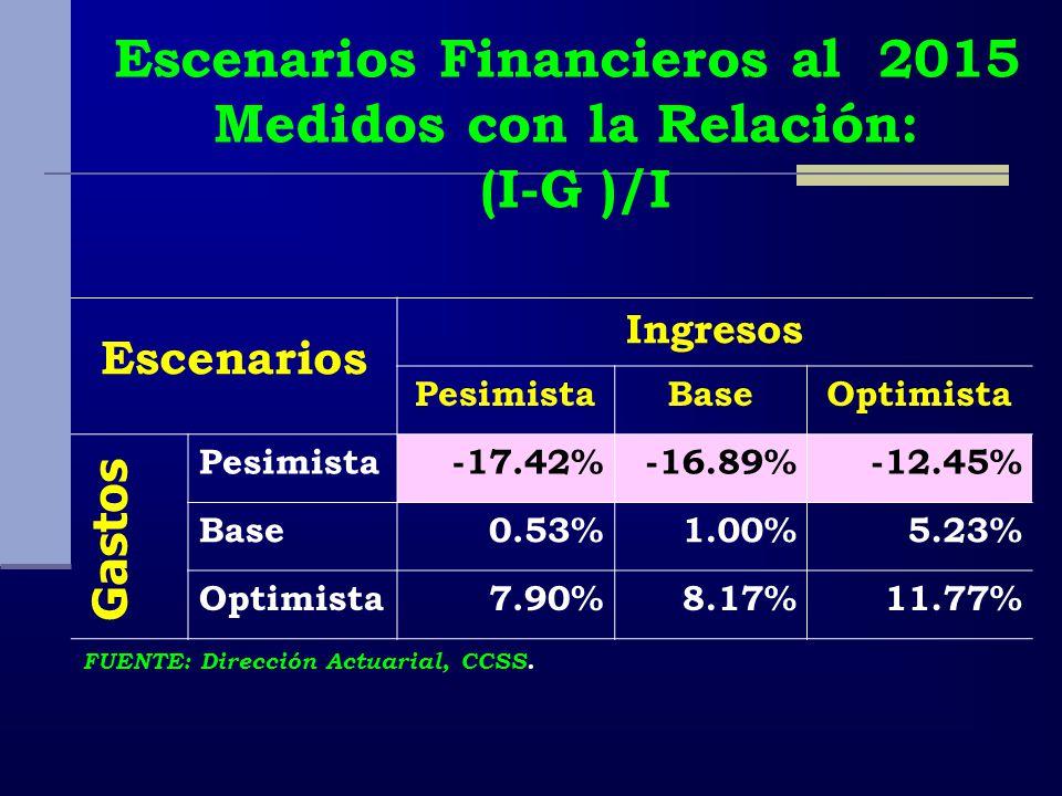Escenarios Financieros al 2015 Medidos con la Relación: (I-G )/I Escenarios Ingresos PesimistaBaseOptimista Pesimista-17.42%-16.89%-12.45% Base0.53%1.00%5.23% Optimista7.90%8.17%11.77% Gastos FUENTE: Dirección Actuarial, CCSS.