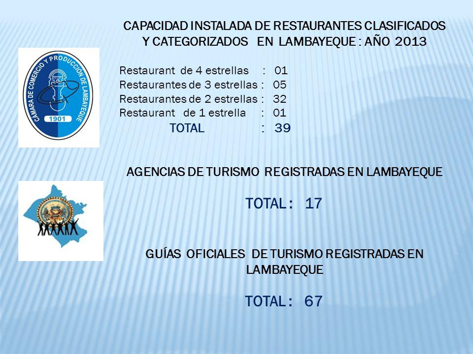 CAPACIDAD INSTALADA DE RESTAURANTES CLASIFICADOS Y CATEGORIZADOS EN LAMBAYEQUE : AÑO 2013 Restaurant de 4 estrellas : 01 Restaurantes de 3 estrellas : 05 Restaurantes de 2 estrellas : 32 Restaurant de 1 estrella : 01 TOTAL : 39 AGENCIAS DE TURISMO REGISTRADAS EN LAMBAYEQUE TOTAL : 17 GUÍAS OFICIALES DE TURISMO REGISTRADAS EN LAMBAYEQUE TOTAL : 67