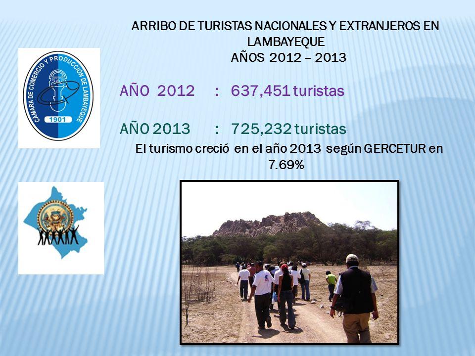 ARRIBO DE TURISTAS NACIONALES Y EXTRANJEROS EN LAMBAYEQUE AÑOS 2012 – 2013 AÑO 2012 : 637,451 turistas AÑO 2013 : 725,232 turistas El turismo creció en el año 2013 según GERCETUR en 7.69%