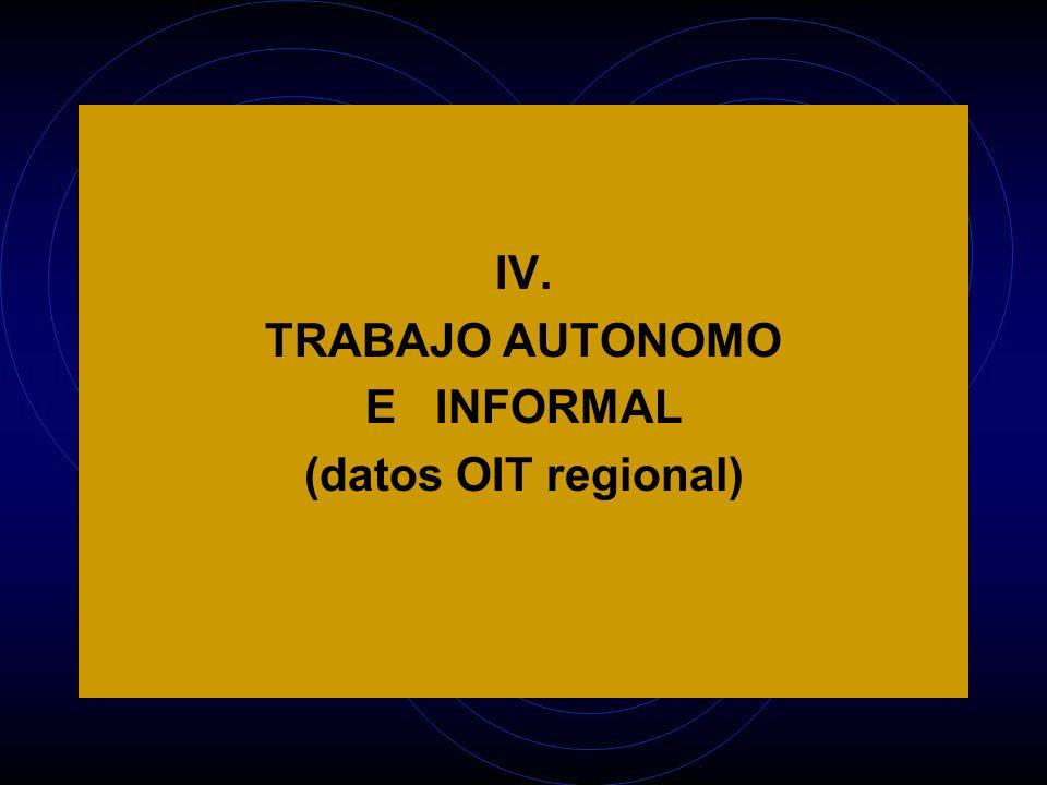 IV. TRABAJO AUTONOMO E INFORMAL (datos OIT regional)