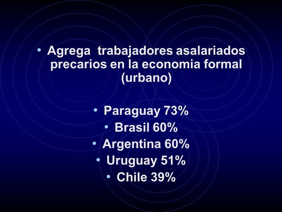 Agrega trabajadores asalariados precarios en la economia formal (urbano) Paraguay 73% Brasil 60% Argentina 60% Uruguay 51% Chile 39%