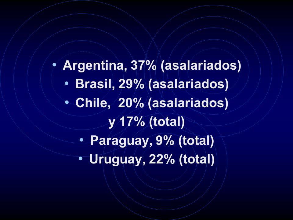 Argentina, 37% (asalariados) Brasil, 29% (asalariados) Chile, 20% (asalariados) y 17% (total) Paraguay, 9% (total) Uruguay, 22% (total)