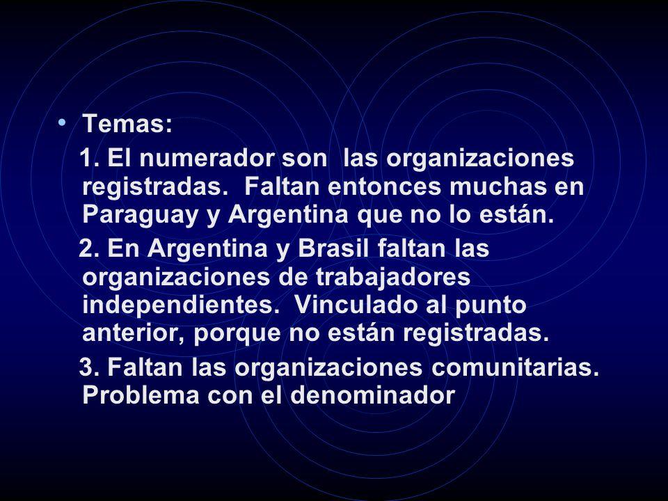 Temas: 1. El numerador son las organizaciones registradas.