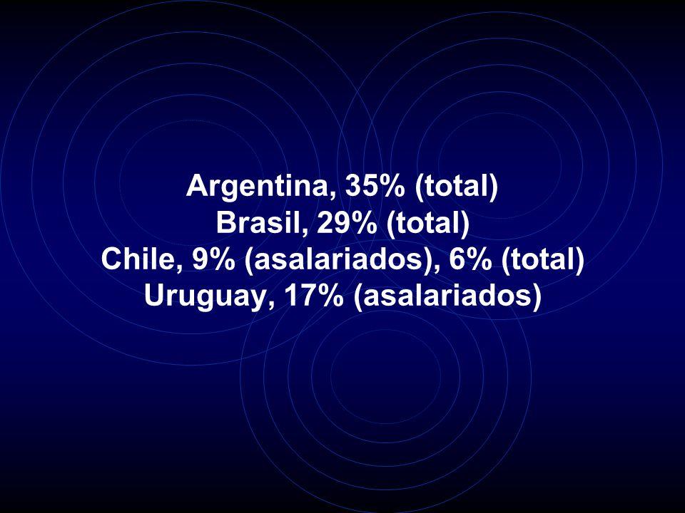 Argentina, 35% (total) Brasil, 29% (total) Chile, 9% (asalariados), 6% (total) Uruguay, 17% (asalariados)