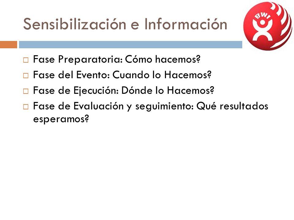 Sensibilización e Información Fase Preparatoria: Cómo hacemos? Fase del Evento: Cuando lo Hacemos? Fase de Ejecución: Dónde lo Hacemos? Fase de Evalua