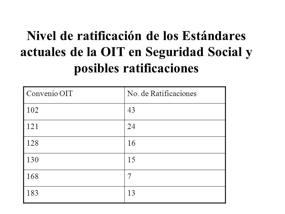 Nivel de ratificación de los Estándares actuales de la OIT en Seguridad Social y posibles ratificaciones Convenio OITNo.