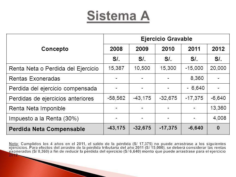 Concepto Ejercicio Gravable 20082009201020112012 S/. Renta Neta o Perdida del Ejercicio 15,38710,50015,300-15,00020,000 Rentas Exoneradas --- 8,360- P
