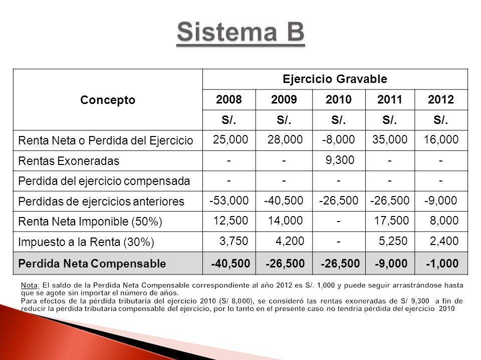 Concepto Ejercicio Gravable 20082009201020112012 S/. Renta Neta o Perdida del Ejercicio 25,000 28,000-8,00035,00016,000 Rentas Exoneradas -- 9,300-- P