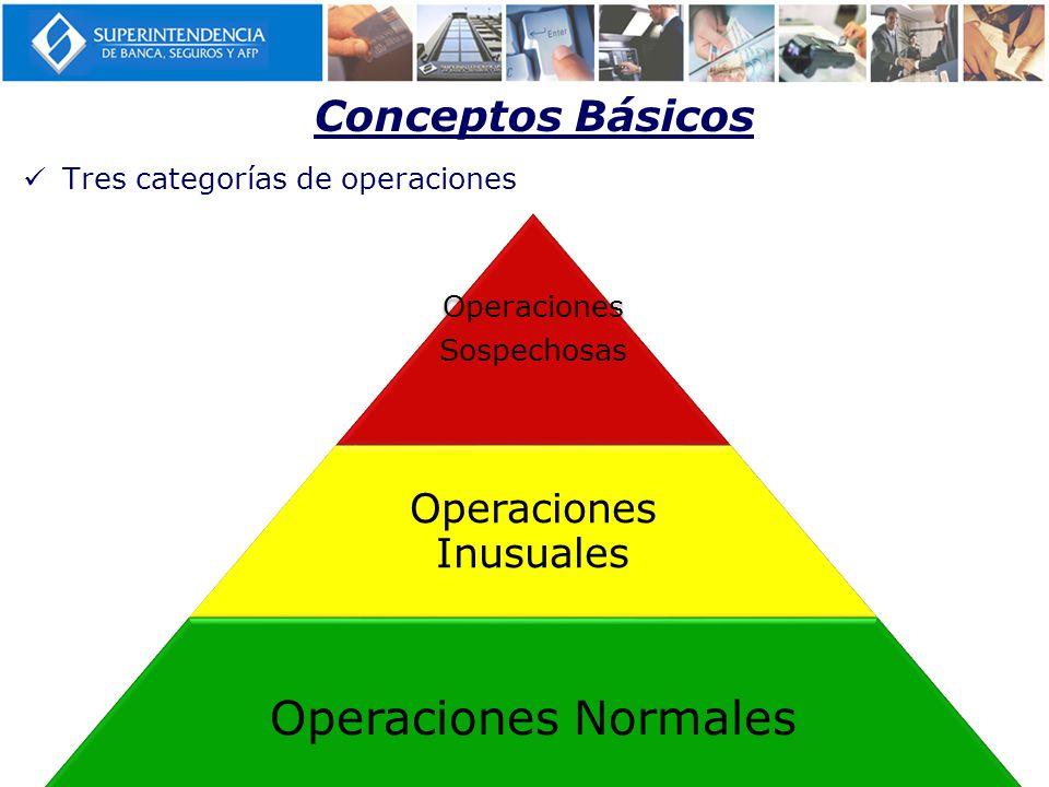 Conceptos Básicos Tres categorías de operaciones Operaciones Sospechosas Operaciones Inusuales Operaciones Normales