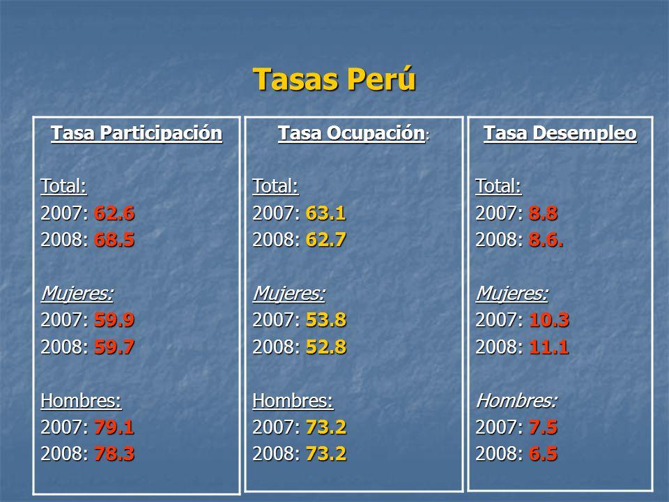 Tasas Perú Tasa Participación Total: 2007: 62.6 2008: 68.5 Mujeres: 2007: 59.9 2008: 59.7 Hombres: 2007: 79.1 2008: 78.3 Tasa Ocupación : Total: 2007: