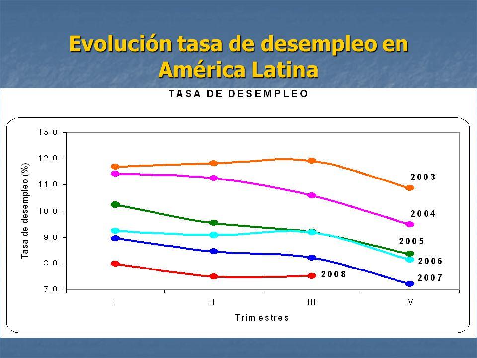 Evolución tasa de desempleo en América Latina