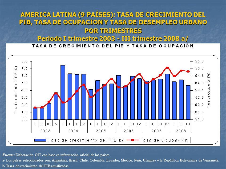 AMERICA LATINA (9 PAÍSES): TASA DE CRECIMIENTO DEL PIB, TASA DE OCUPACION Y TASA DE DESEMPLEO URBANO POR TRIMESTRES Periodo I trimestre 2003 - III tri