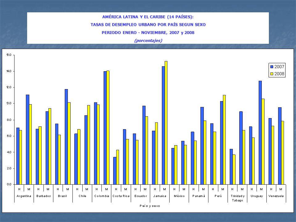 AMÉRICA LATINA Y EL CARIBE (14 PAÍSES): TASAS DE DESEMPLEO URBANO POR PAÍS SEGUN SEXO PERIODO ENERO - NOVIEMBRE, 2007 y 2008 (porcentajes)
