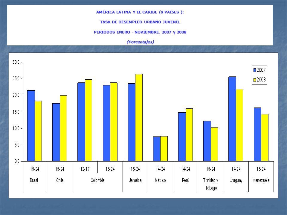 AMÉRICA LATINA Y EL CARIBE (9 PAÍSES ): TASA DE DESEMPLEO URBANO JUVENIL PERIODOS ENERO - NOVIEMBRE, 2007 y 2008 (Porcentajes)
