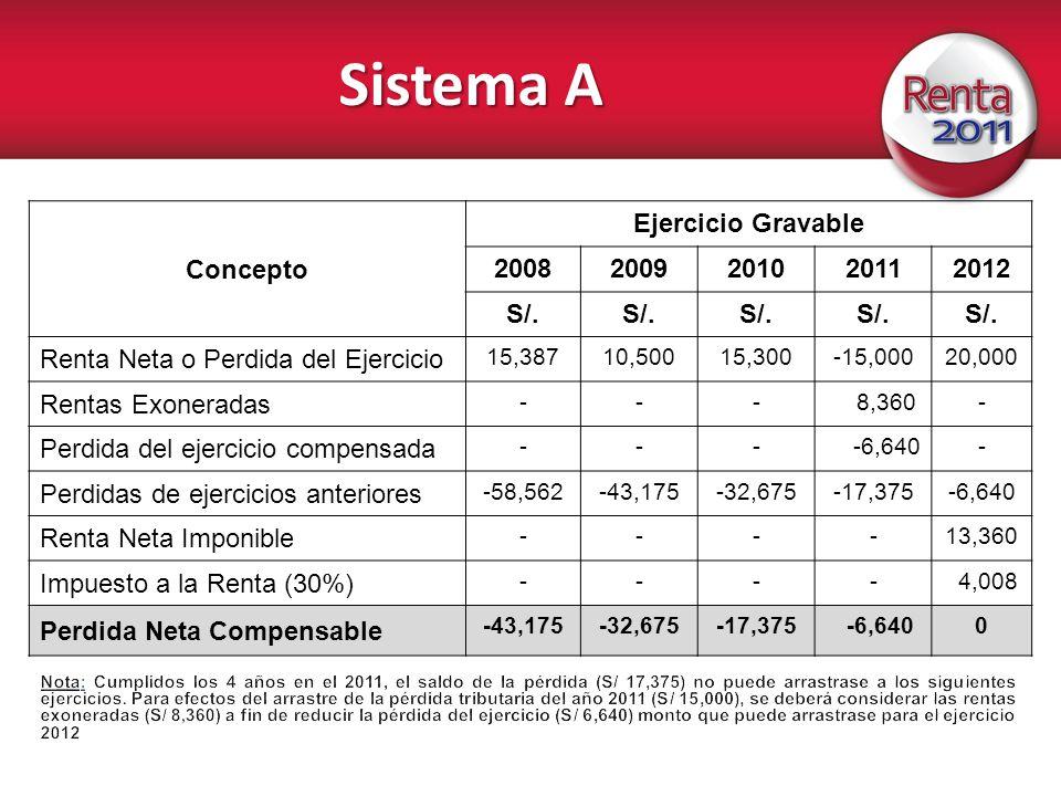 Sistema A Concepto Ejercicio Gravable 20082009201020112012 S/. Renta Neta o Perdida del Ejercicio 15,38710,50015,300-15,00020,000 Rentas Exoneradas --
