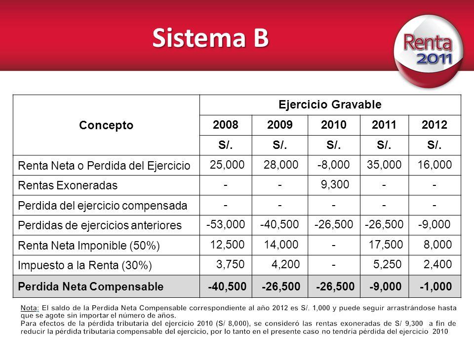 Sistema B Concepto Ejercicio Gravable 20082009201020112012 S/. Renta Neta o Perdida del Ejercicio 25,000 28,000-8,00035,00016,000 Rentas Exoneradas --
