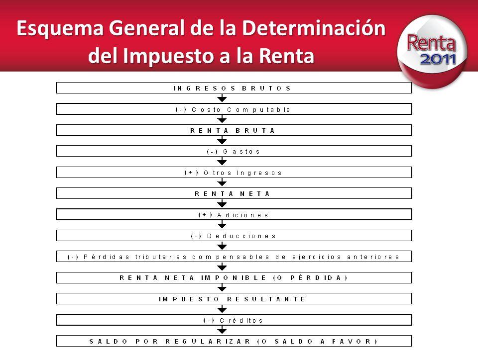 Principales gastos deducibles PRINCIPIO DE CAUSALIDAD Art.