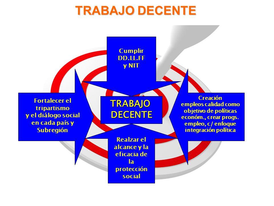 TRABAJO DECENTE Fortalecer el tripartismo y el diálogo social en cada país y Subregión TRABAJODECENTE Cumplir DD.LL.FF y NIT Realzar el alcance y la e