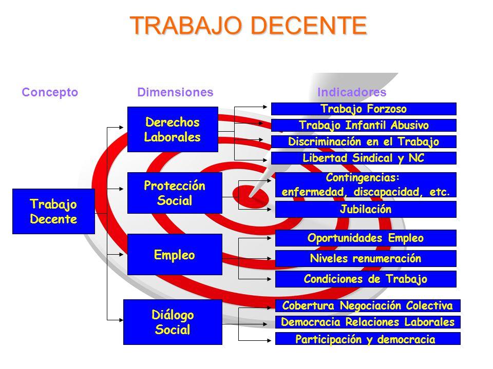 TRABAJO DECENTE Concepto DimensionesIndicadores Trabajo Decente Derechos Laborales Protección Social Empleo Diálogo Social Trabajo Infantil Abusivo Di