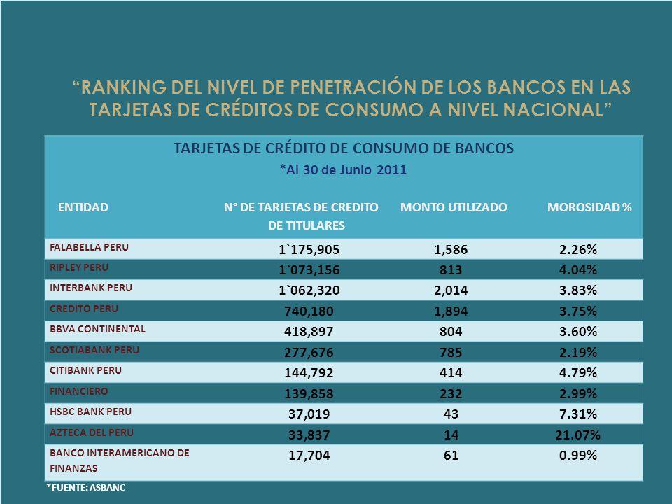RANKING DEL NIVEL DE PENETRACIÓN DE LOS BANCOS EN LAS TARJETAS DE CRÉDITOS DE CONSUMO A NIVEL NACIONAL TARJETAS DE CRÉDITO DE CONSUMO DE BANCOS *Al 30 de Junio 2011 ENTIDAD N° DE TARJETAS DE CREDITO MONTO UTILIZADO MOROSIDAD % DE TITULARES FALABELLA PERU 1`175,9051,5862.26% RIPLEY PERU 1`073,1568134.04% INTERBANK PERU 1`062,3202,0143.83% CREDITO PERU 740,1801,8943.75% BBVA CONTINENTAL 418,8978043.60% SCOTIABANK PERU 277,6767852.19% CITIBANK PERU 144,7924144.79% FINANCIERO 139,8582322.99% HSBC BANK PERU 37,019437.31% AZTECA DEL PERU 33,8371421.07% BANCO INTERAMERICANO DE FINANZAS 17,704610.99% *FUENTE: ASBANC