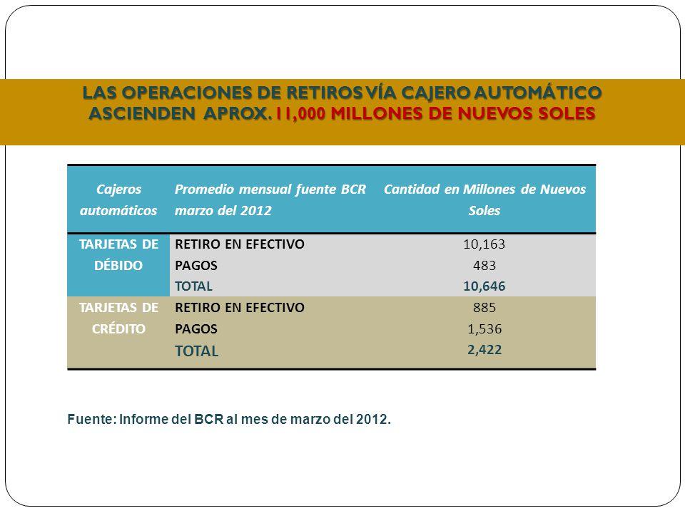 LAS OPERACIONES DE RETIROS VÍA CAJERO AUTOMÁTICO ASCIENDEN APROX.
