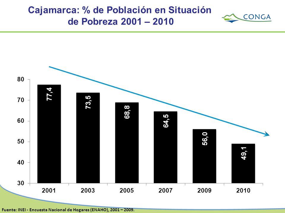Fuente: INEI - Encuesta Nacional de Hogares (ENAHO), 2001 – 2009. Cajamarca: % de Población en Situación de Pobreza 2001 – 2010