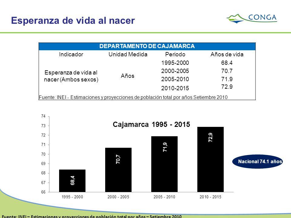 DEPARTAMENTO DE CAJAMARCA IndicadorUnidad MedidaPeriodoAños de vida Esperanza de vida al nacer (Ambos sexos) Años 1995-200068.4 2000-200570.7 2005-201