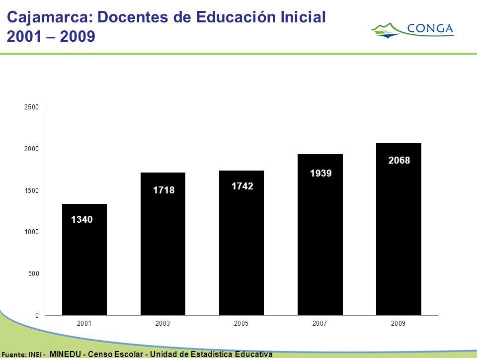 Fuente: INEI - MINEDU - Censo Escolar - Unidad de Estadística Educativa Cajamarca: Docentes de Educación Inicial 2001 – 2009
