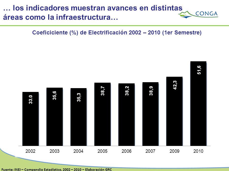 Coeficiciente (%) de Electrificación 2002 – 2010 (1er Semestre) … los indicadores muestran avances en distintas áreas como la infraestructura… Fuente: