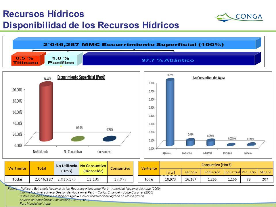 Recursos Hídricos Disponibilidad de los Recursos Hídricos Fuente: Política y Estrategia Nacional de los Recursos Hídricos del Perú – Autoridad Naciona