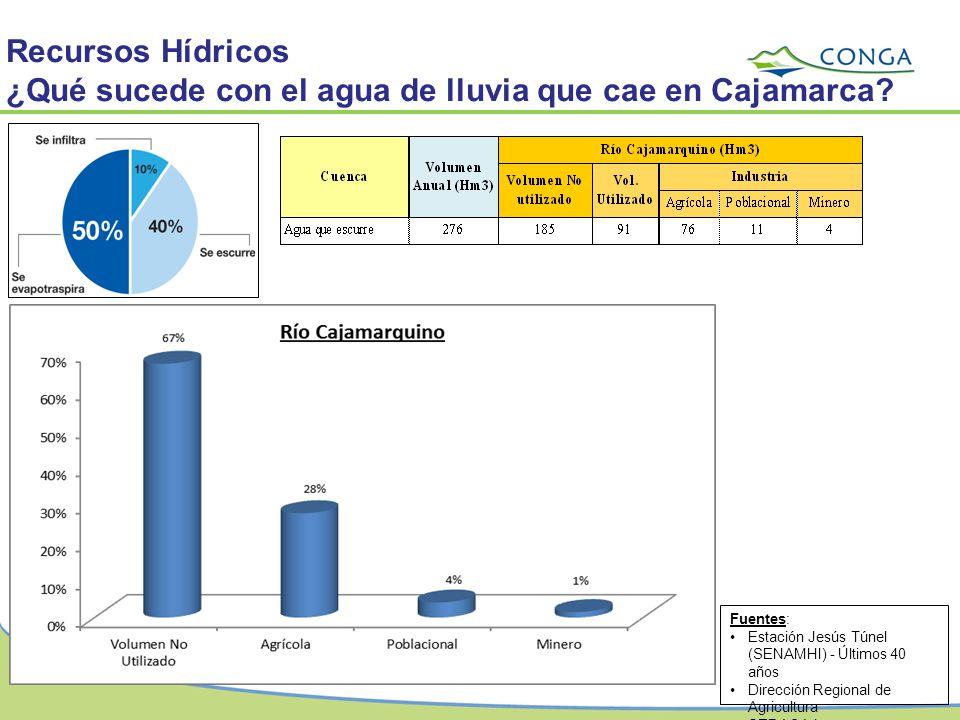 Recursos Hídricos ¿Qué sucede con el agua de lluvia que cae en Cajamarca? Fuentes: Estación Jesús Túnel (SENAMHI) - Últimos 40 años Dirección Regional