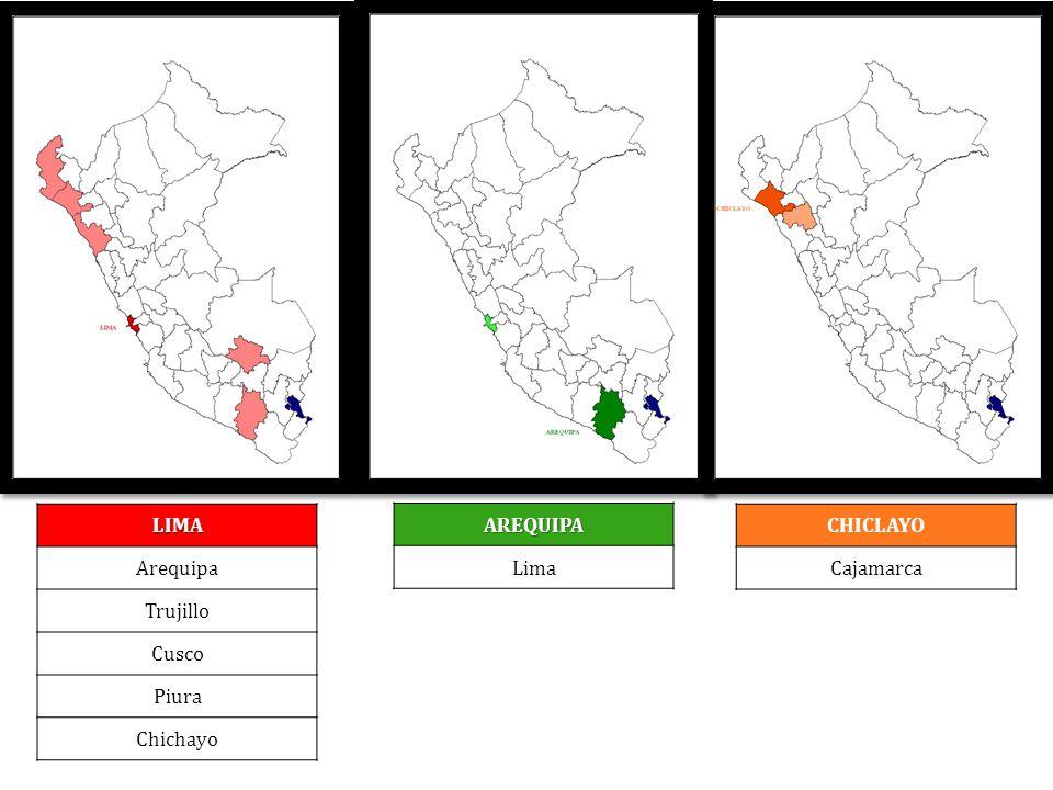 LIMA Arequipa Trujillo Cusco Piura Chichayo AREQUIPA Lima CHICLAYO Cajamarca