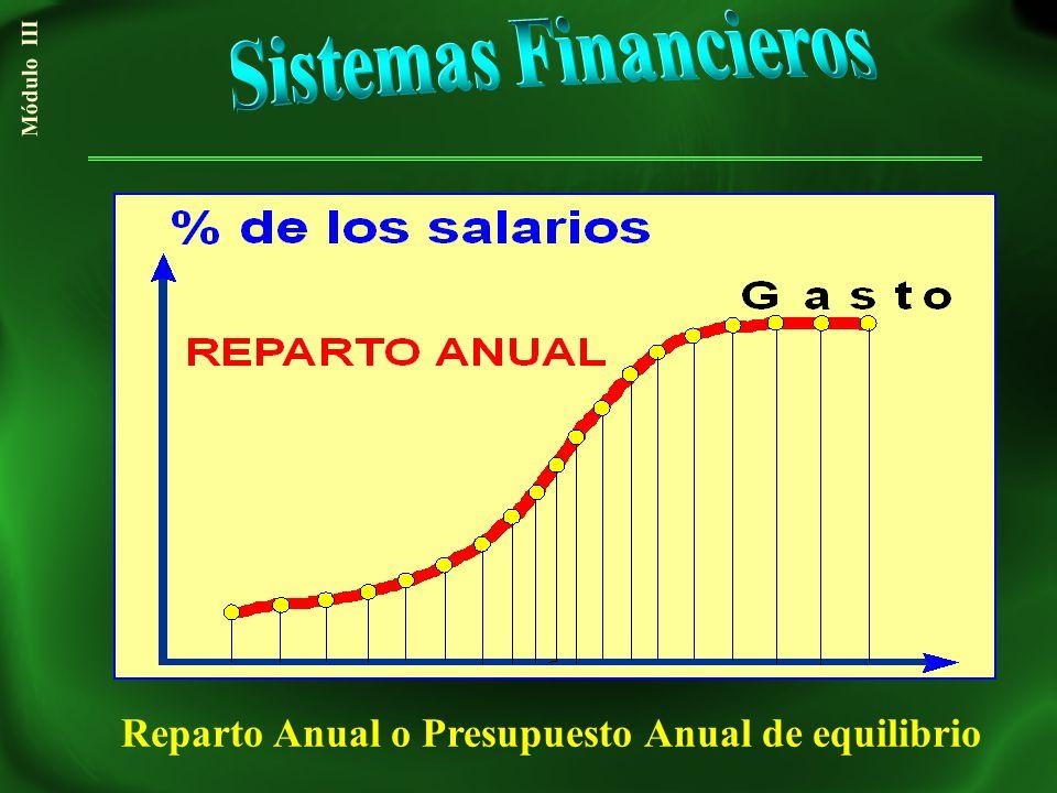 Reparto Anual o Presupuesto Anual de equilibrio Módulo III