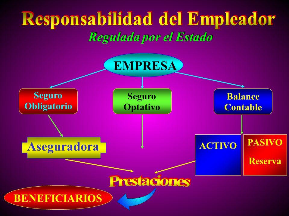 Seguro Obligatorio Seguro Optativo Balance Contable Regulada por el Estado BENEFICIARIOS EMPRESA Aseguradora ACTIVO PASIVO Reserva