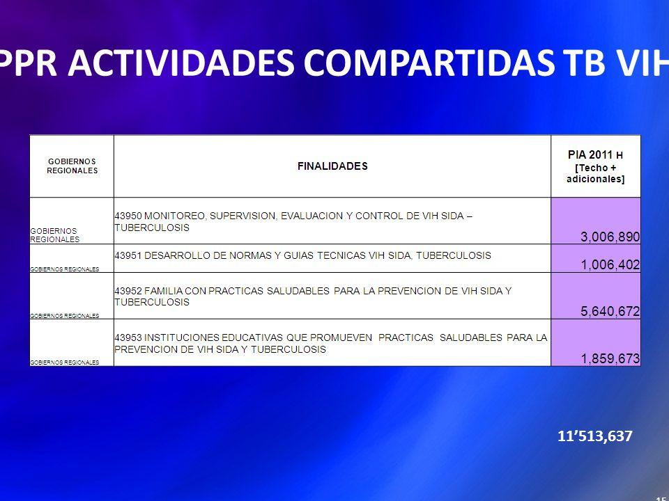PPR ACTIVIDADES COMPARTIDAS TB VIH 15 11513,637