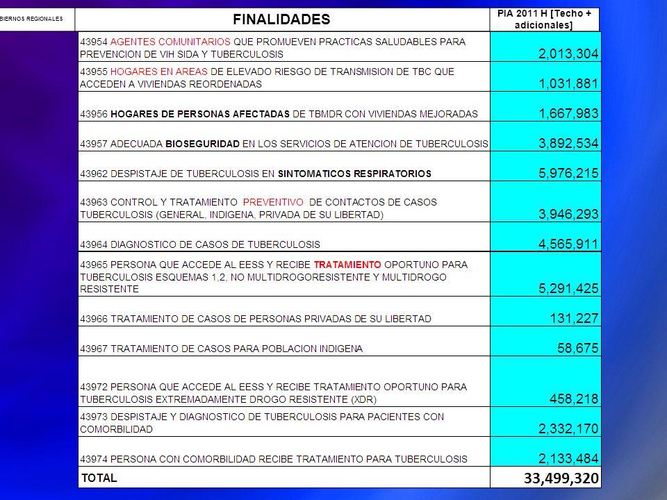 16 GOBIERNOS REGIONALES FINALIDADES PIA 2011 H [Techo + adicionales]