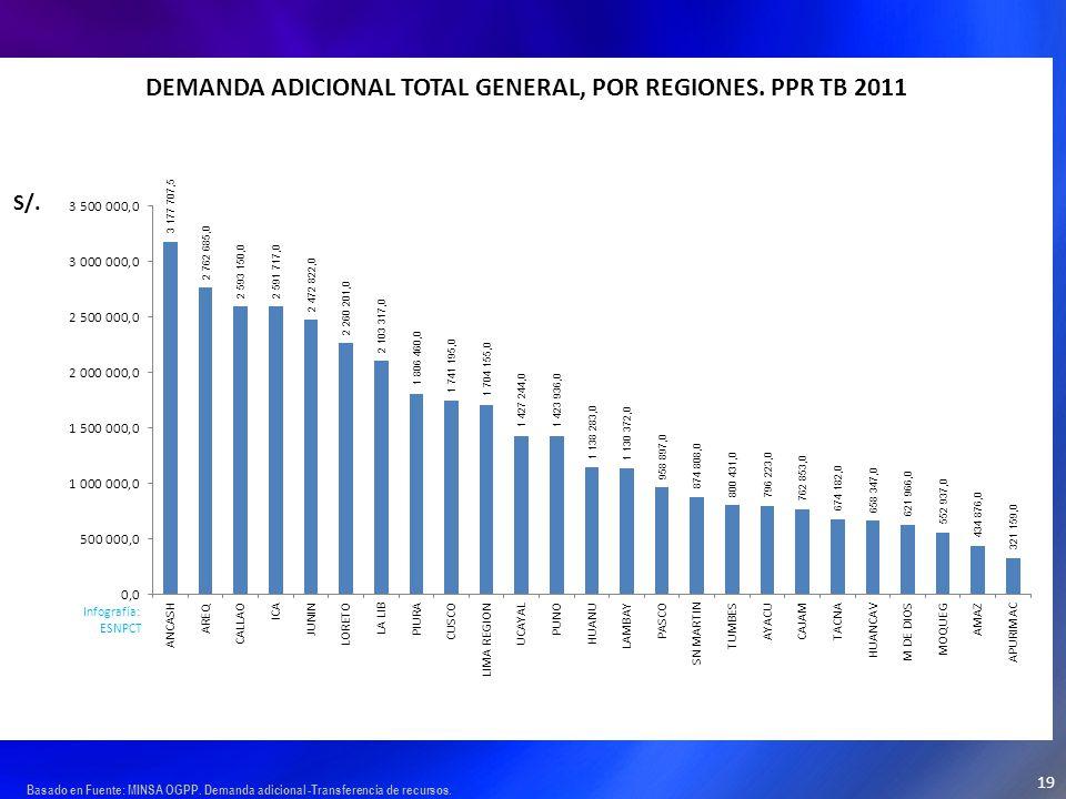 Basado en Fuente: MINSA OGPP. Demanda adicional -Transferencia de recursos. 19