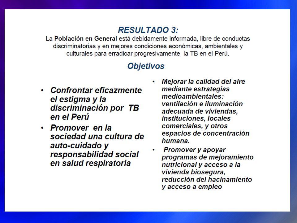PRESUPUESTO ADICIONAL (DEMANDA ADICIONAL) ASIGNADO A COMPONENTE TB SEGÚN TIPO Y REGIONES.