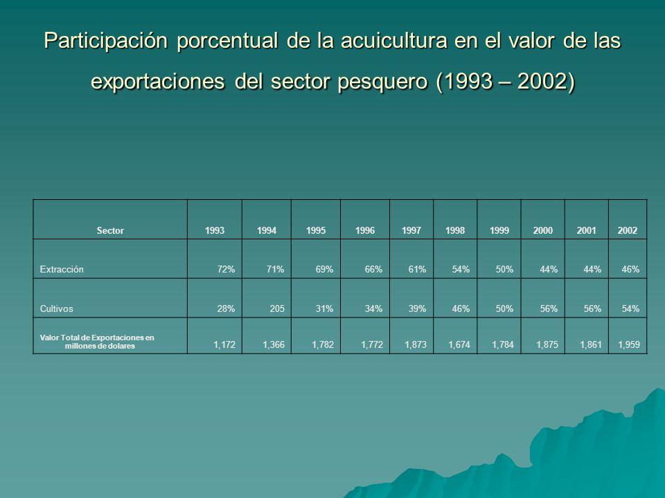 Participación porcentual de la acuicultura en el valor de las exportaciones del sector pesquero (1993 – 2002) Sector1993199419951996199719981999200020