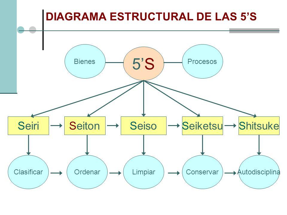 Ordenar LimpiarClasificarAutodisciplina Conservar SeiriSeitonSeiso ShitsukeSeiketsu 5S5S DIAGRAMA ESTRUCTURAL DE LAS 5S BienesProcesos