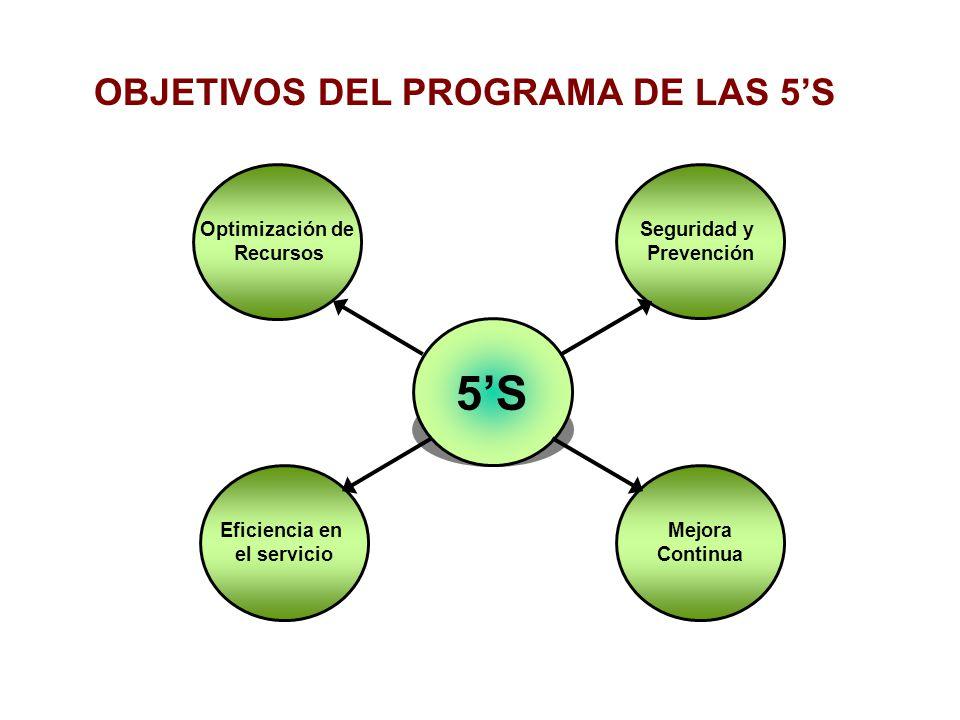 OBJETIVOS DEL PROGRAMA DE LAS 5S Optimización de Recursos Eficiencia en el servicio Seguridad y Prevención Mejora Continua 5S
