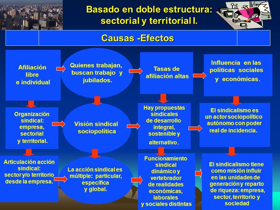 Basado en doble estructura: sectorial y territorial I. Afiliación libre e individual Organización sindical: empresa, sectorial y territorial. Articula